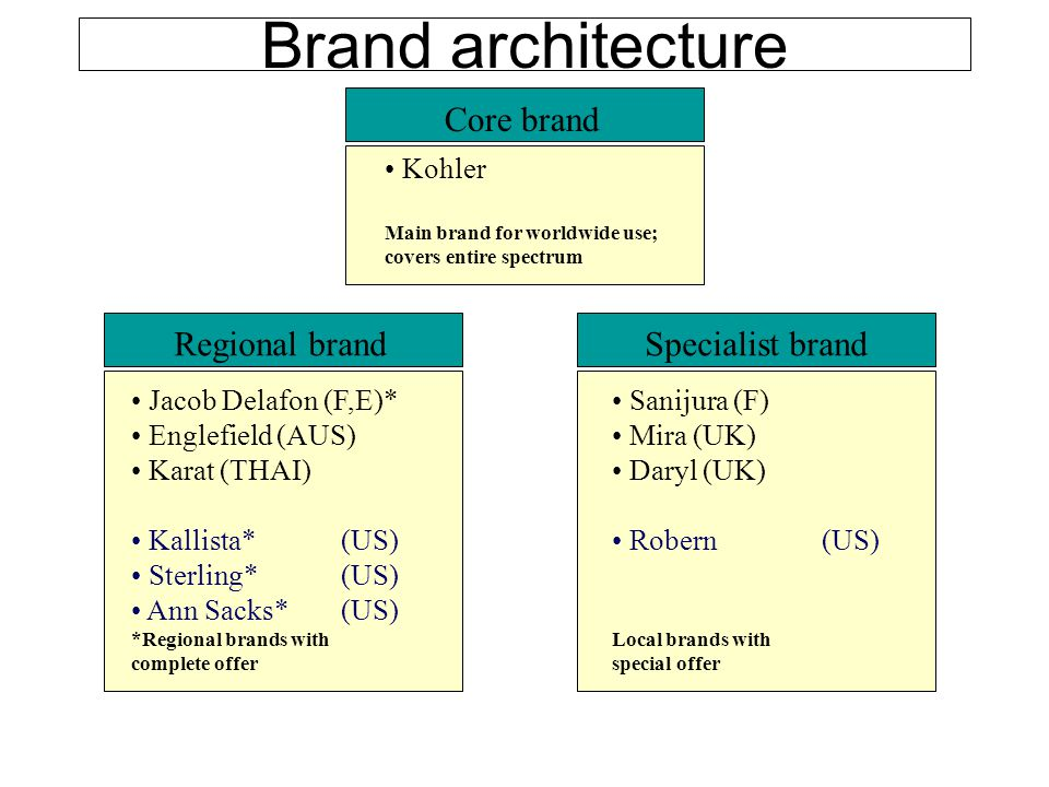 Brand architecture Core brand Kohler Main brand for worldwide use; covers entire spectrum Regional brand Jacob Delafon (F,E)* Englefield (AUS) Karat (