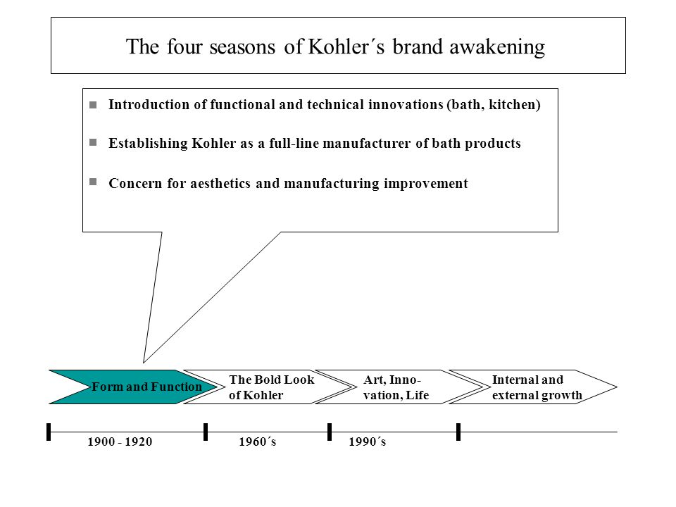 Form and Function The Bold Look of Kohler Art, Inno- vation, Life Internal and external growth 1900 - 19201960´s1990´s Introduction of functional and
