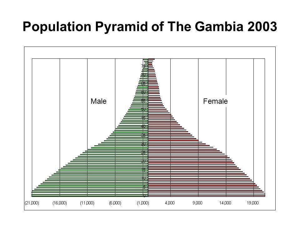 Average Parities, The Gambia 2003 Age GroupIndexAverage Parity 15-1910.190 20-2421.107 25-2932.487 30-3443.884 35-3954.873 40-4465.482 45-4975.609
