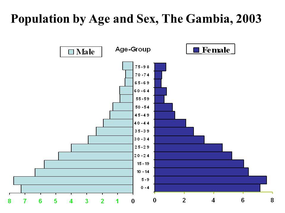 Sex Ratio by LGA