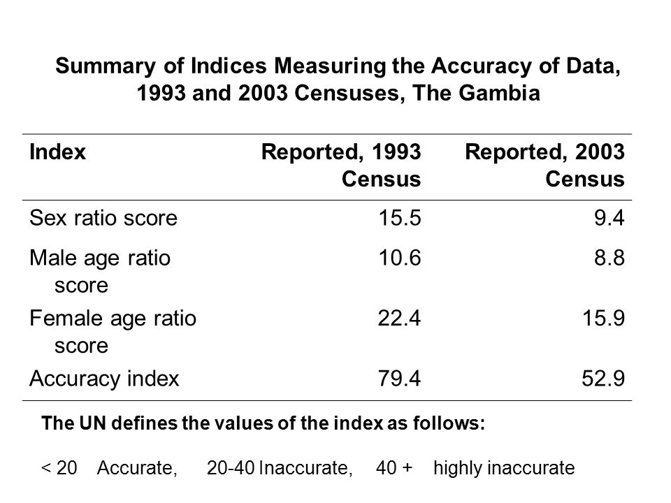 Key Findings Sex-ratio in urban areas is above 100, whilst that of rural areas is below 100 Under-reporting of under-five population Age data are relatively more accurate in urban than in rural areas Age data for males are relatively more accurate than that of females Age-sex data in 2003 is relatively more accurate than that of 1993 Level of accuracy of age data below recommended standards
