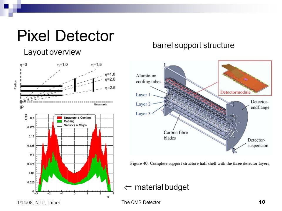 The CMS Detector10 1/14/08, NTU, Taipei Pixel Detector Layout overview barrel support structure material budget 
