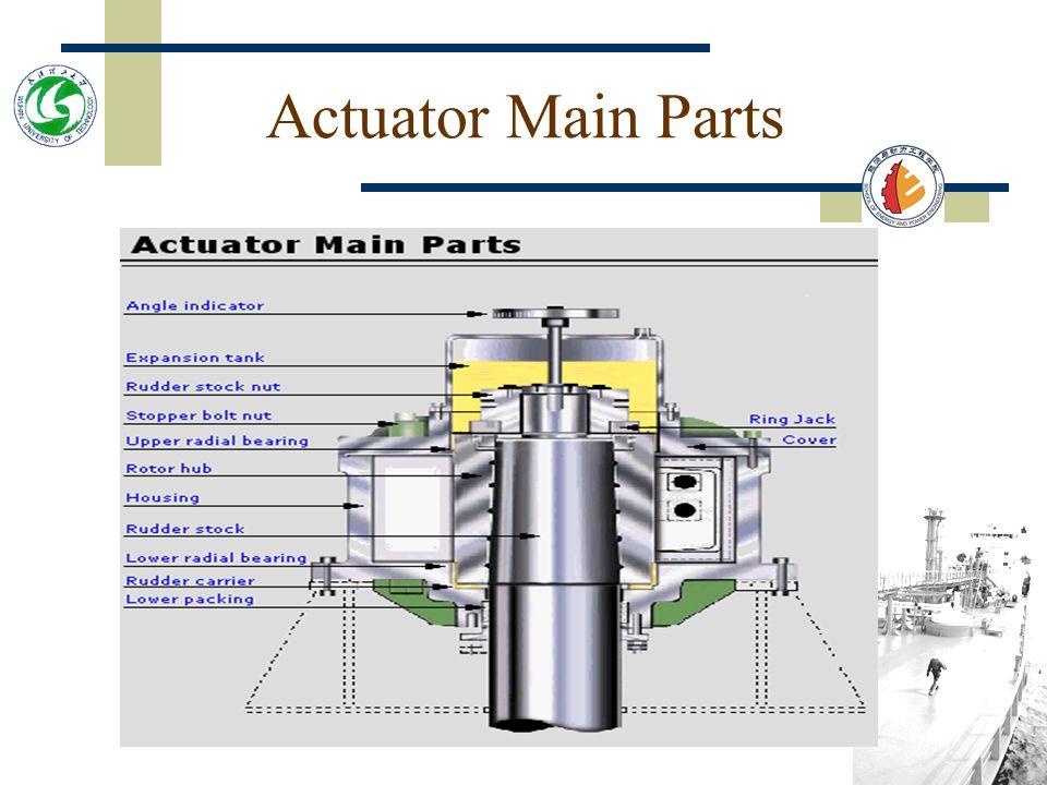 The Actuator (2)  Actuator housing Actuator complete