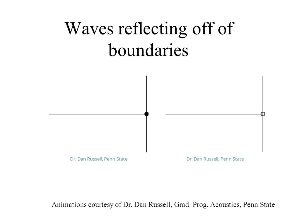 Waves reflecting off of boundaries Animations courtesy of Dr. Dan Russell, Grad. Prog. Acoustics, Penn State