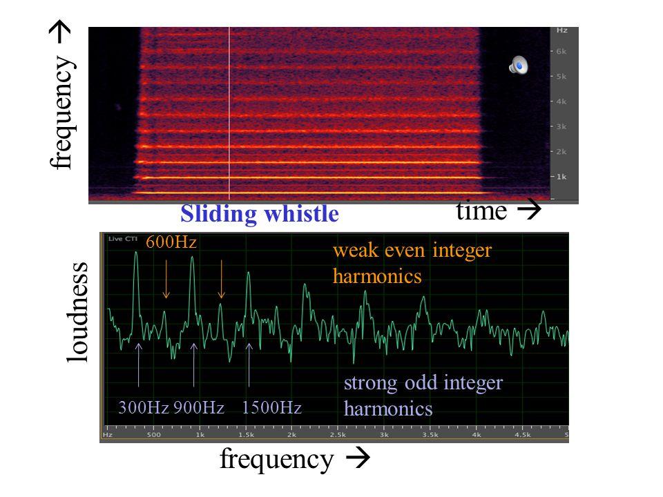 300Hz900Hz1500Hz strong odd integer harmonics weak even integer harmonics 600Hz frequency  loudness time  frequency  Sliding whistle