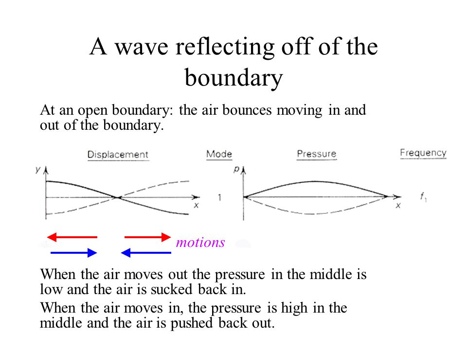 A wave reflecting off of the boundary At an open boundary: the air bounces moving in and out of the boundary.