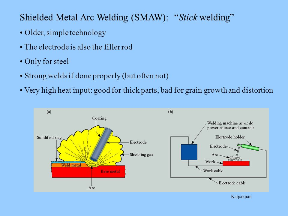 Kalpakjian Shielded Metal Arc Welding (SMAW): Stick welding Older, simple technology The electrode is also the filler rod Only for steel Strong welds if done properly (but often not) Very high heat input: good for thick parts, bad for grain growth and distortion