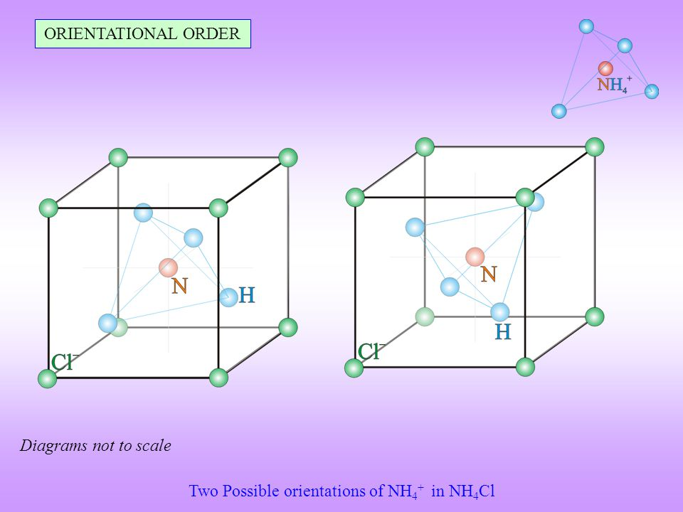 ORIENTATIONAL ORDER Two Possible orientations of NH 4 + in NH 4 Cl Diagrams not to scale