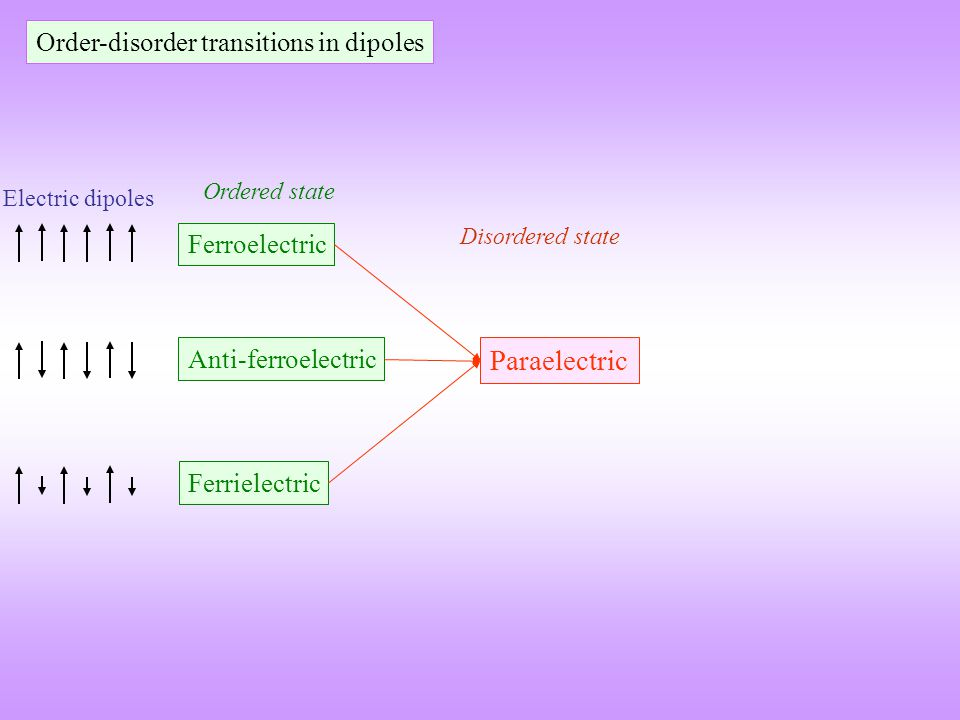 Paraelectric Anti-ferroelectric Ferrielectric Ferroelectric Disordered state Ordered state Order-disorder transitions in dipoles Electric dipoles