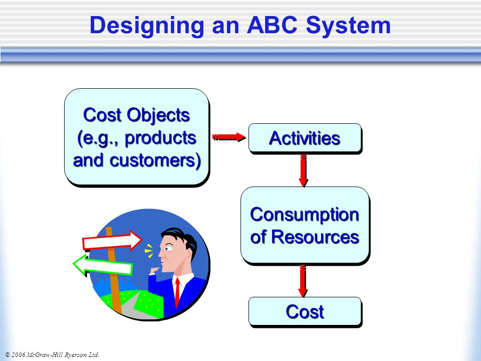 © 2006 McGraw-Hill Ryerson Ltd. Designing an ABC System Cost Objects (e.g., products and customers) Cost Objects (e.g., products and customers) Activi