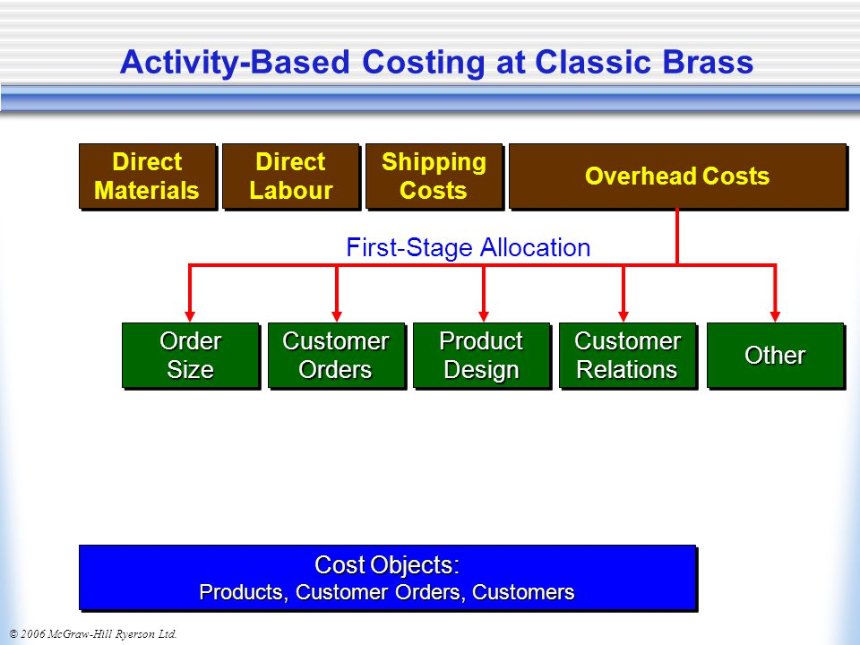 © 2006 McGraw-Hill Ryerson Ltd. Activity-Based Costing at Classic Brass Direct Materials Direct Materials Direct Labour Direct Labour Shipping Costs S