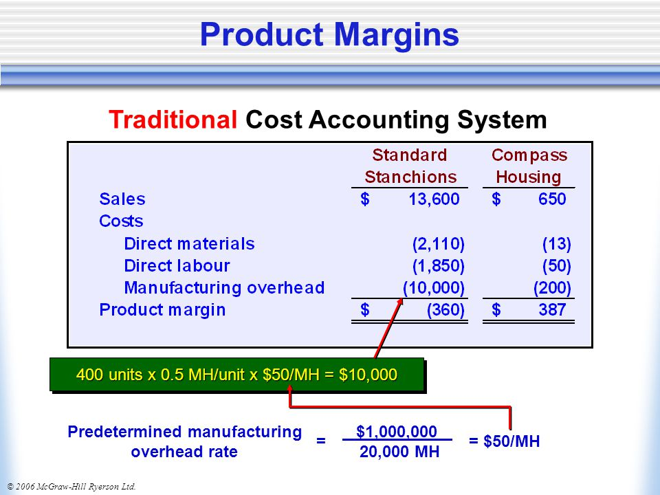 © 2006 McGraw-Hill Ryerson Ltd. Product Margins Traditional Cost Accounting System Predetermined manufacturing overhead rate $1,000,000 20,000 MH = $5