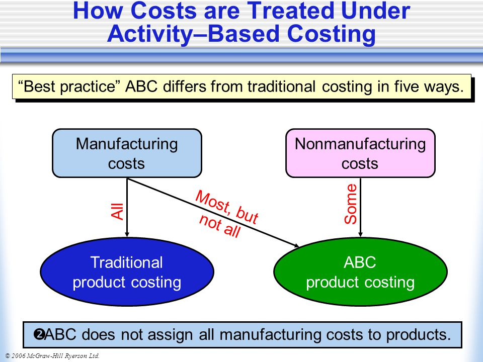 © 2006 McGraw-Hill Ryerson Ltd. How Costs are Treated Under Activity–Based Costing  ABC does not assign all manufacturing costs to products. Manufact