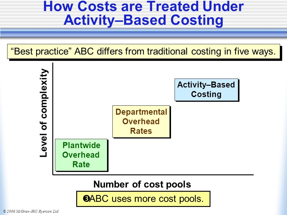 © 2006 McGraw-Hill Ryerson Ltd. How Costs are Treated Under Activity–Based Costing Plantwide Overhead Rate Plantwide Overhead Rate Departmental Overhe