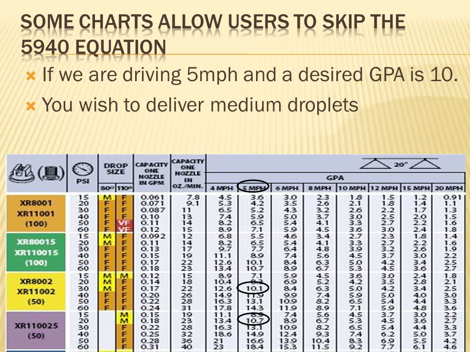  If we are driving 5mph and a desired GPA is 10.  You wish to deliver medium droplets