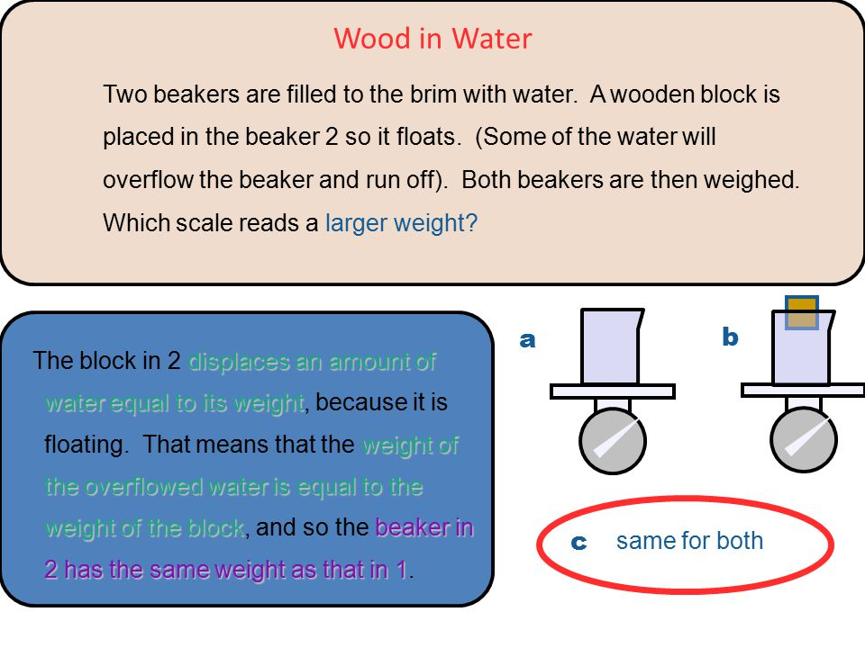 displaces an amount of water equal to its weight weight of the overflowed water is equal to the weight of the blockbeaker in 2 has the same weight as