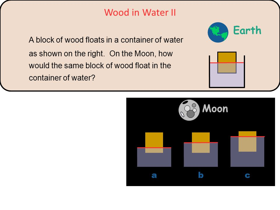 Wood in Water II A block of wood floats in a container of water as shown on the right. On the Moon, how would the same block of wood float in the cont