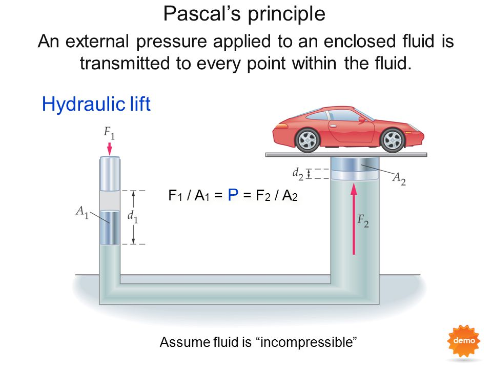 "Pascal's principle An external pressure applied to an enclosed fluid is transmitted to every point within the fluid. Hydraulic lift Assume fluid is ""i"