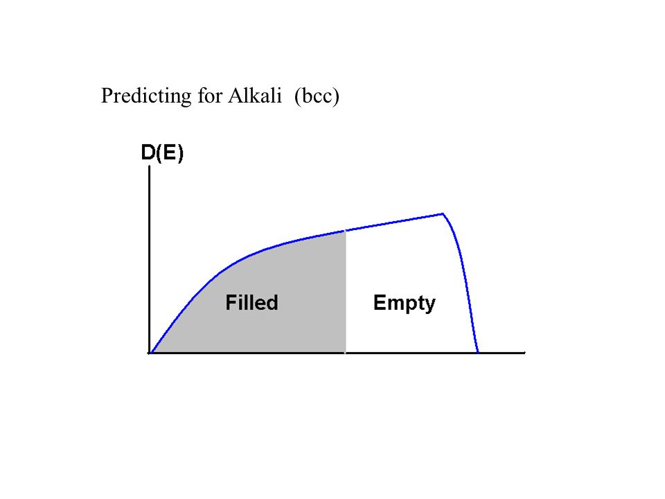 Predicting for Alkali (bcc)