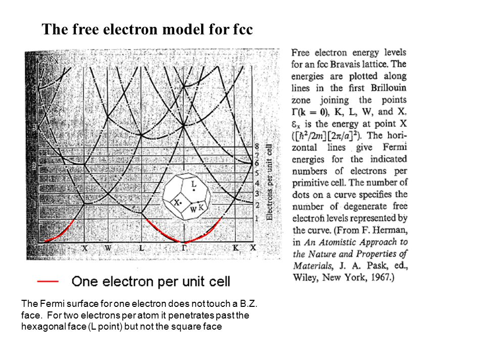 The free electron model for fcc The Fermi surface for one electron does not touch a B.Z.