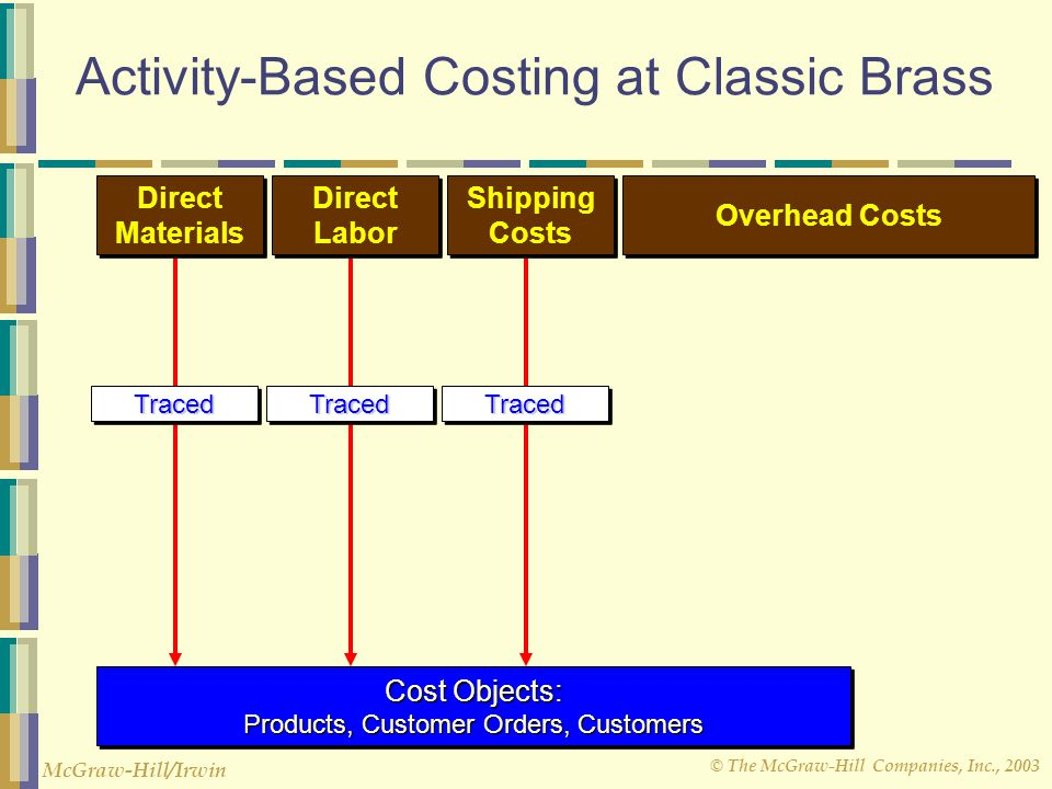 © The McGraw-Hill Companies, Inc., 2003 McGraw-Hill/Irwin TracedTracedTracedTracedTracedTraced Activity-Based Costing at Classic Brass Direct Materials Direct Materials Direct Labor Direct Labor Shipping Costs Shipping Costs Overhead Costs Cost Objects: Products, Customer Orders, Customers Cost Objects: Products, Customer Orders, Customers