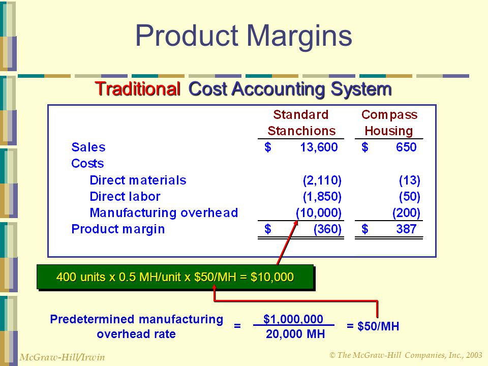 © The McGraw-Hill Companies, Inc., 2003 McGraw-Hill/Irwin Product Margins Traditional Cost Accounting System Predetermined manufacturing overhead rate $1,000,000 20,000 MH = $50/MH= 400 units x 0.5 MH/unit x $50/MH = $10,000