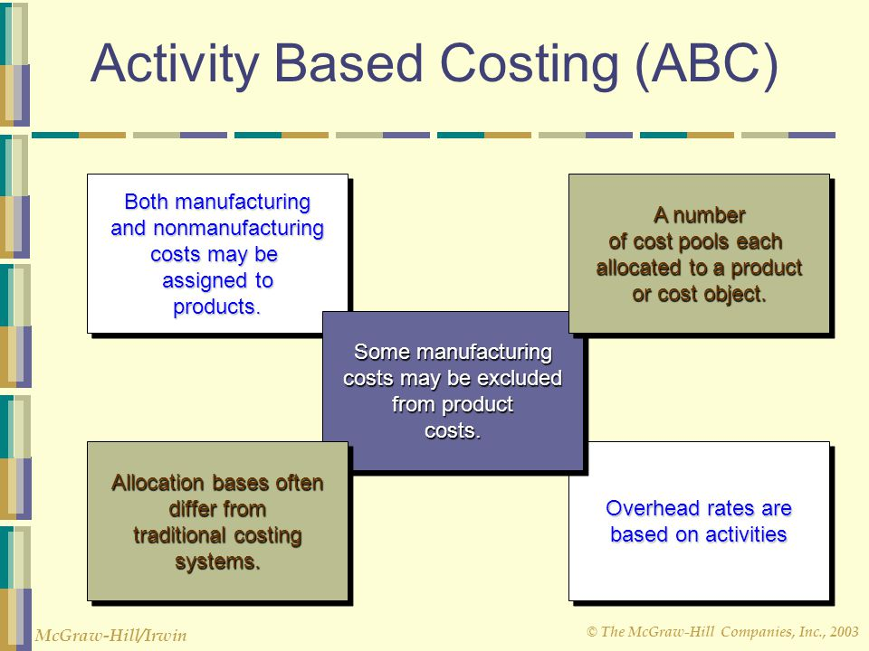 © The McGraw-Hill Companies, Inc., 2003 McGraw-Hill/Irwin Overhead rates are based on activities Overhead rates are based on activities Activity Based Costing (ABC) Both manufacturing and nonmanufacturing costs may be assigned to products.