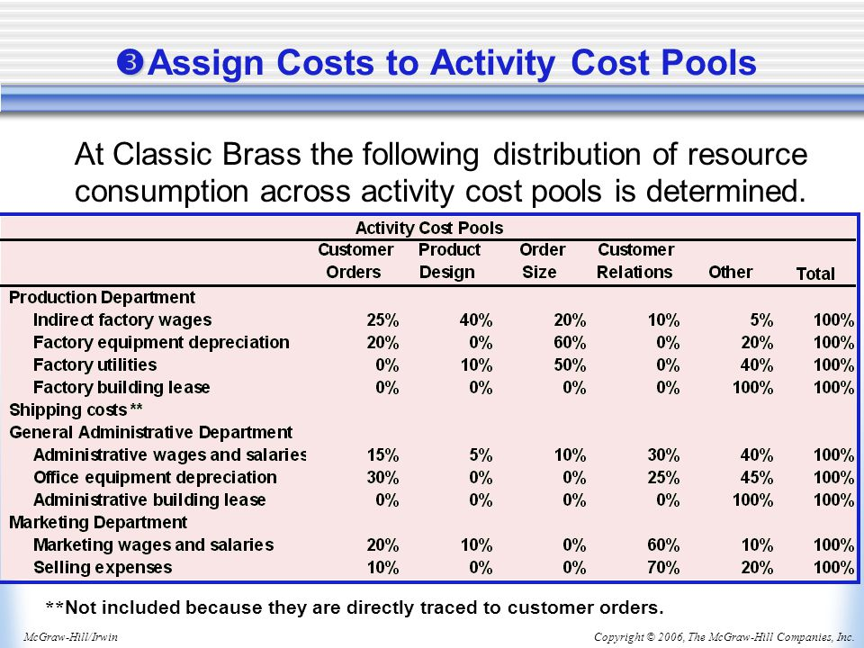 Copyright © 2006, The McGraw-Hill Companies, Inc.McGraw-Hill/Irwin   Assign Costs to Activity Cost Pools At Classic Brass the following distribution