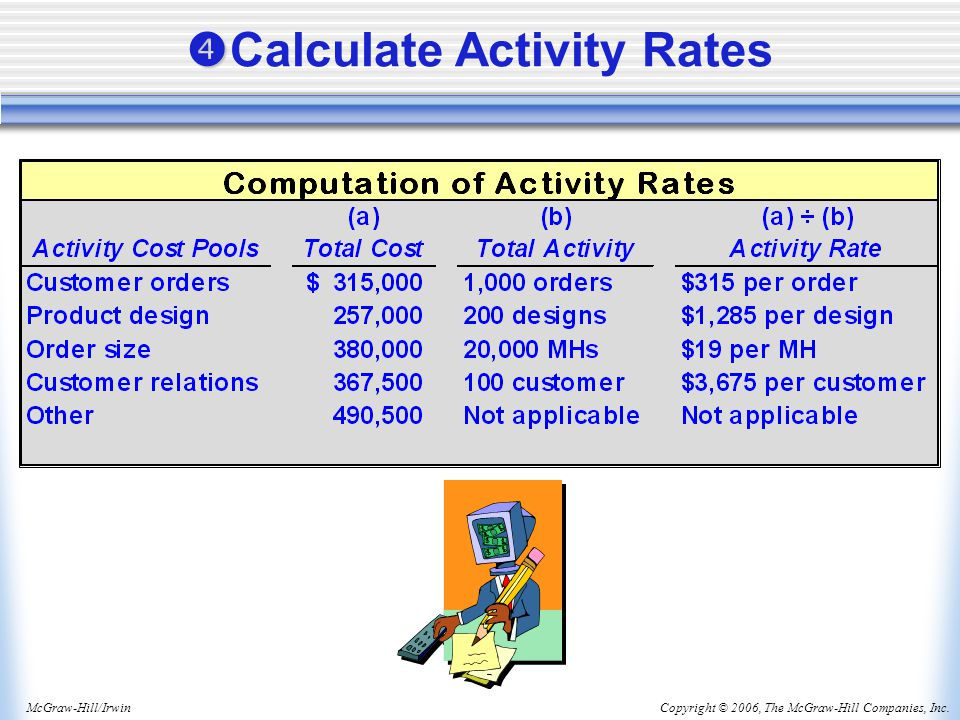 Copyright © 2006, The McGraw-Hill Companies, Inc.McGraw-Hill/Irwin   Calculate Activity Rates