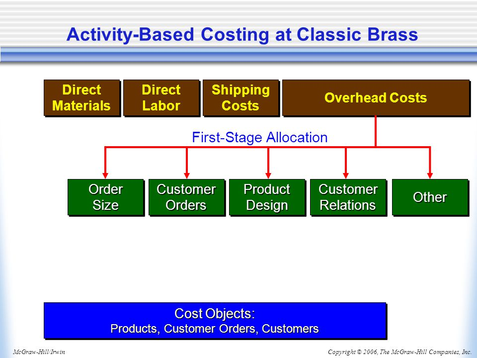 Copyright © 2006, The McGraw-Hill Companies, Inc.McGraw-Hill/Irwin Activity-Based Costing at Classic Brass Direct Materials Direct Materials Direct La