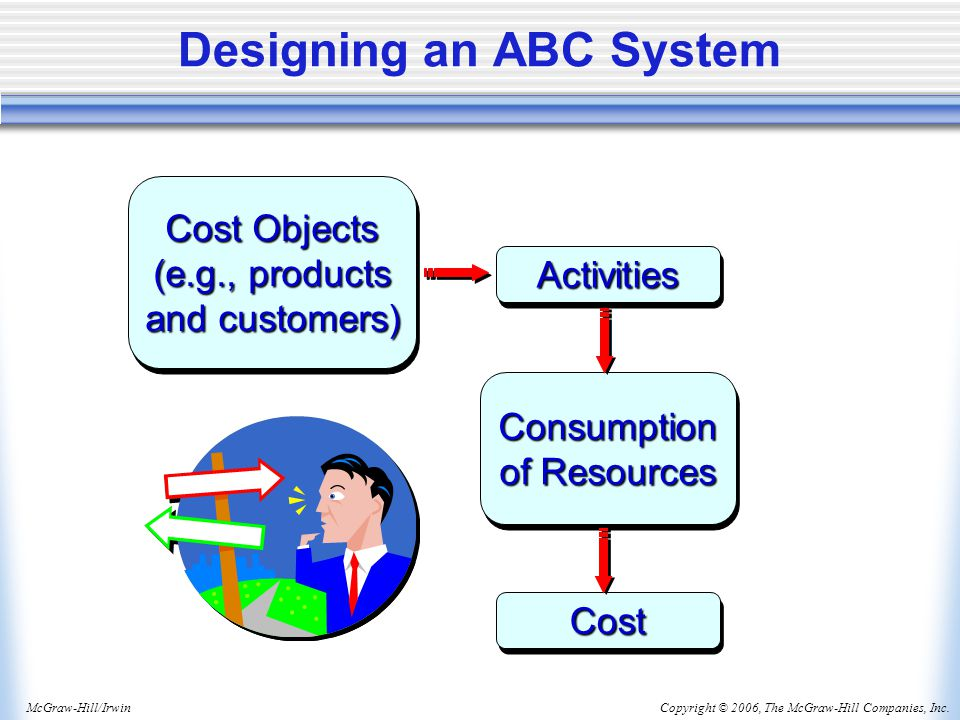 Copyright © 2006, The McGraw-Hill Companies, Inc.McGraw-Hill/Irwin Designing an ABC System Cost Objects (e.g., products and customers) Cost Objects (e