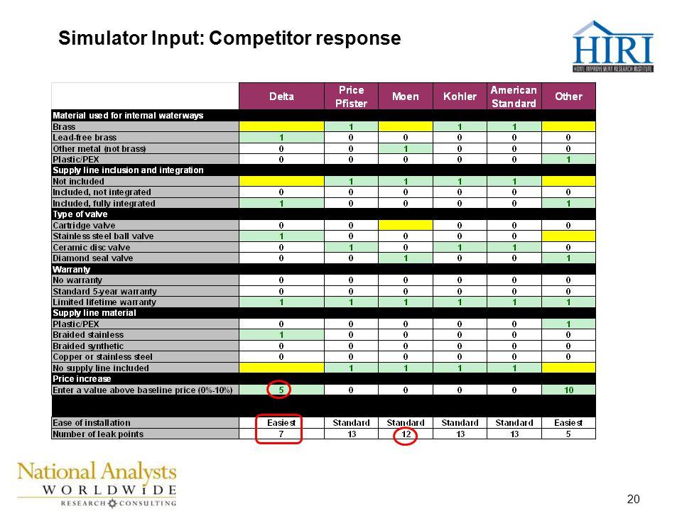 20 Simulator Input: Competitor response
