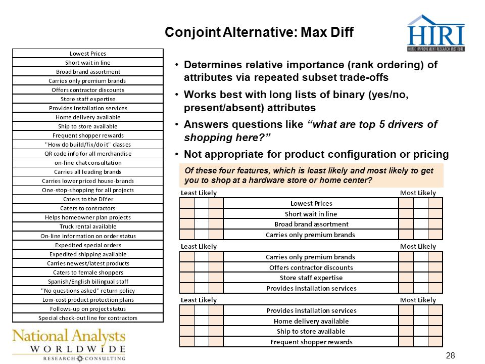 28 Conjoint Alternative: Max Diff Determines relative importance (rank ordering) of attributes via repeated subset trade-offs Works best with long lists of binary (yes/no, present/absent) attributes Answers questions like what are top 5 drivers of shopping here Not appropriate for product configuration or pricing Of these four features, which is least likely and most likely to get you to shop at a hardware store or home center