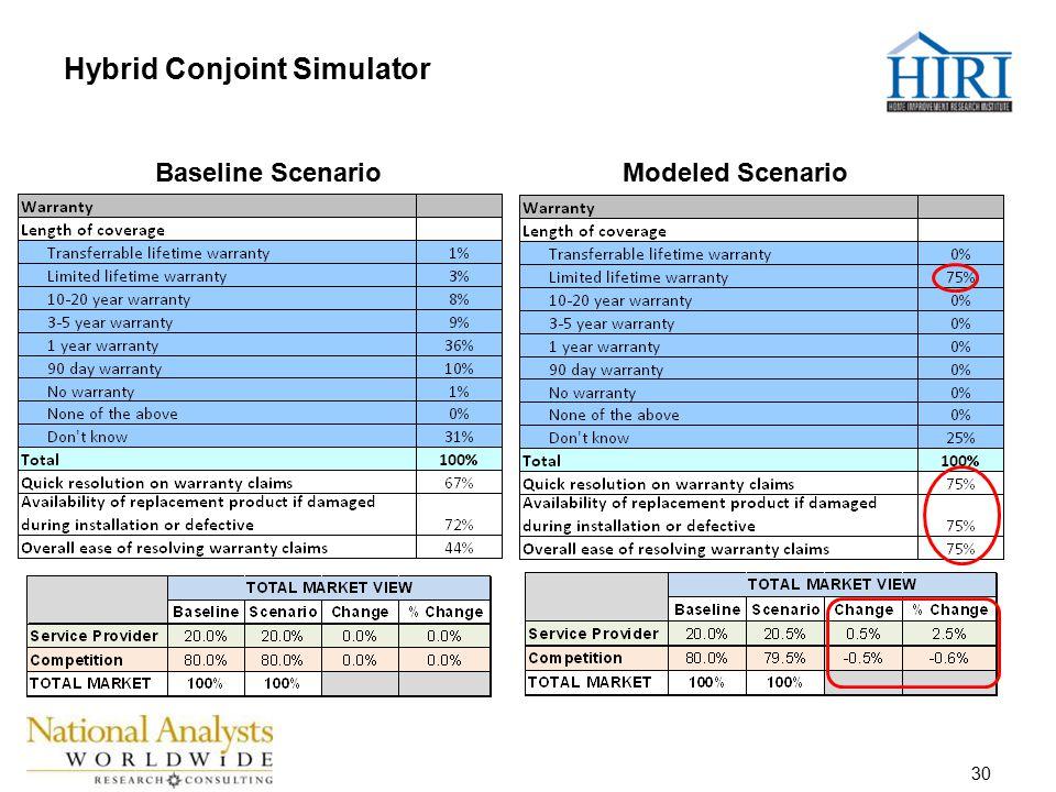 30 Baseline ScenarioModeled Scenario Hybrid Conjoint Simulator