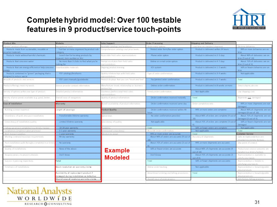 31 Complete hybrid model: Over 100 testable features in 9 product/service touch-points Example Modeled