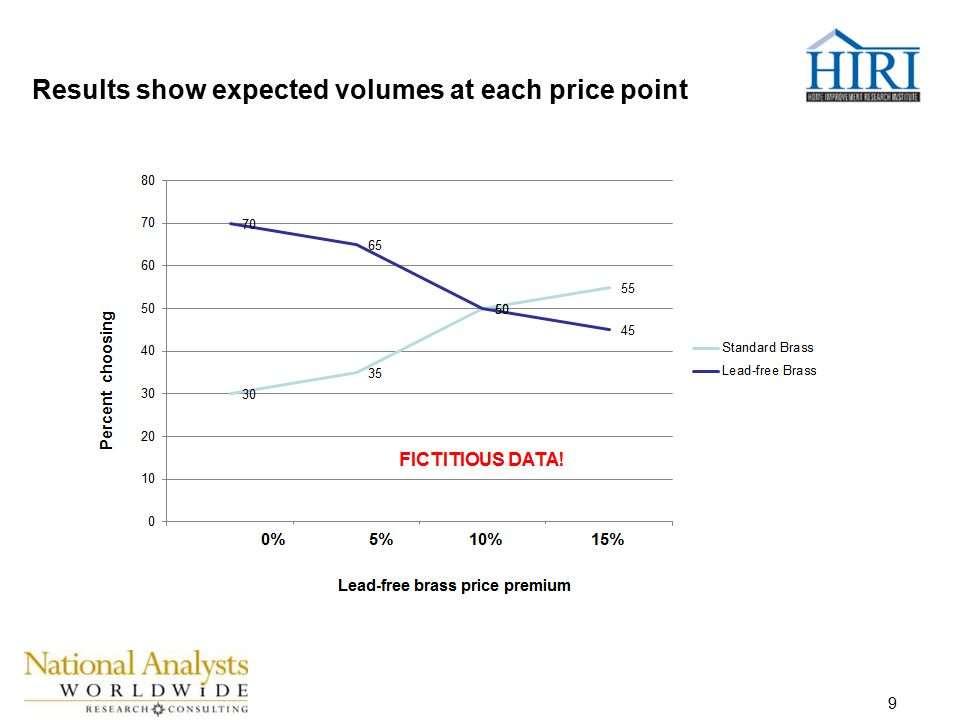 9 Results show expected volumes at each price point FICTITIOUS DATA!