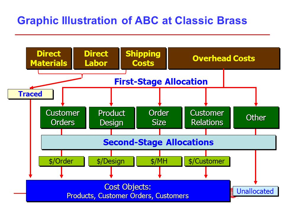 Graphic Illustration of ABC at Classic Brass Direct Materials Direct Materials Direct Labor Direct Labor Shipping Costs Shipping Costs Cost Objects: Products, Customer Orders, Customers Cost Objects: Products, Customer Orders, Customers Customer Orders Order Size CustomerRelationsCustomerRelationsOtherOther Overhead Costs First-Stage Allocation Second-Stage Allocations $/Order $/Design $/MH $/Customer Unallocated ProductDesignProductDesign Traced