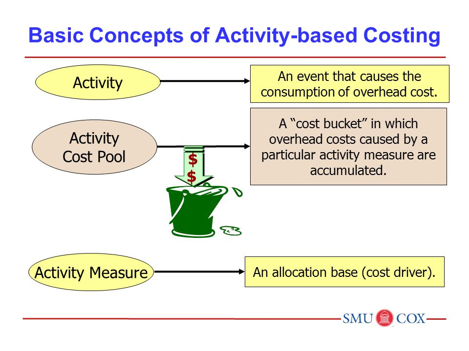 Activity An event that causes the consumption of overhead cost.