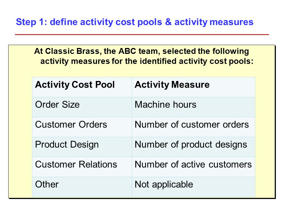 At Classic Brass, the ABC team, selected the following activity measures for the identified activity cost pools: Activity Cost PoolActivity Measure Order SizeMachine hours Customer OrdersNumber of customer orders Product DesignNumber of product designs Customer RelationsNumber of active customers OtherNot applicable Step 1: define activity cost pools & activity measures