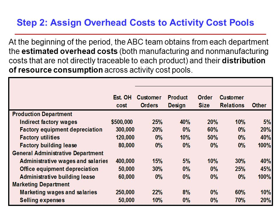 At the beginning of the period, the ABC team obtains from each department the estimated overhead costs (both manufacturing and nonmanufacturing costs that are not directly traceable to each product) and their distribution of resource consumption across activity cost pools.