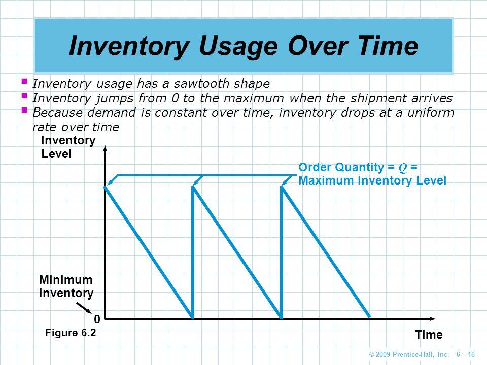 © 2009 Prentice-Hall, Inc. 6 – 16 Inventory Usage Over Time Time Inventory Level Minimum Inventory 0 Order Quantity = Q = Maximum Inventory Level Figu