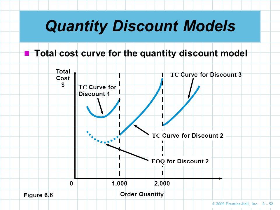 © 2009 Prentice-Hall, Inc. 6 – 52 Quantity Discount Models Total cost curve for the quantity discount model Figure 6.6 TC Curve for Discount 1 TC Curv