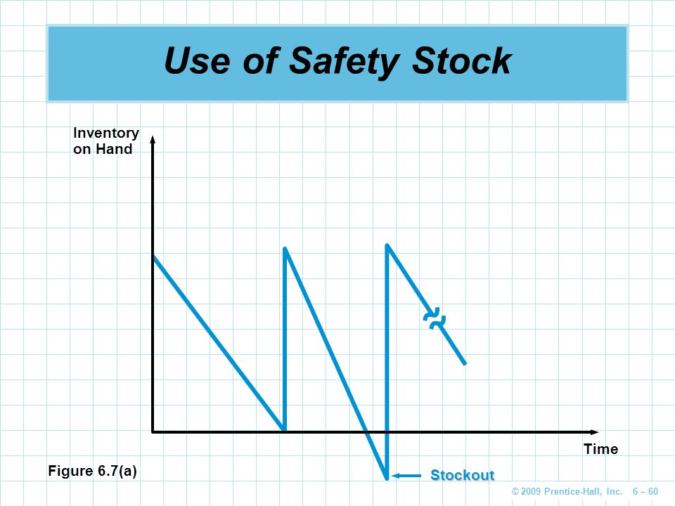 © 2009 Prentice-Hall, Inc. 6 – 60 Use of Safety StockStockout Figure 6.7(a) Inventory on Hand Time