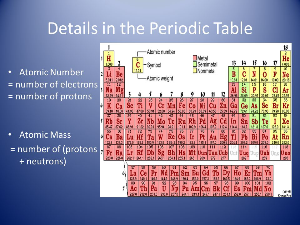 Groups 18 groups in standard periodic table, numbered from 1 to 18, as per IUPAC standards.