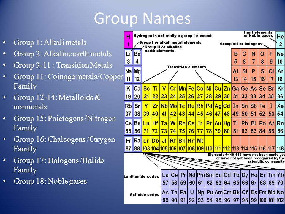 Group Names Group 1: Alkali metals Group 2: Alkaline earth metals Group 3-11 : Transition Metals Group 11: Coinage metals/Copper Family Group 12-14: M