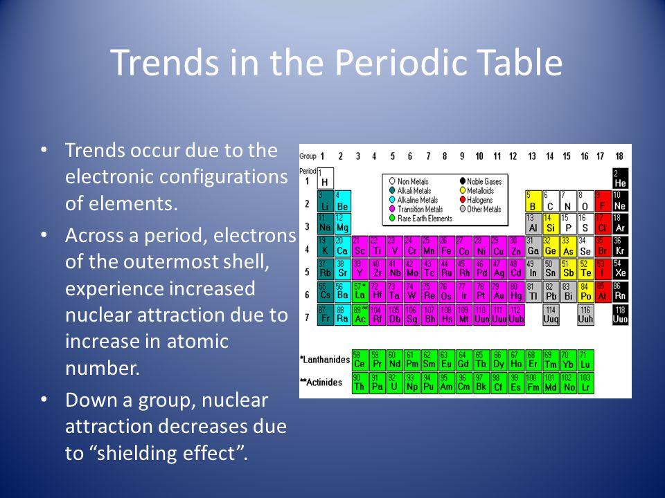 Periodic Trends - Summary