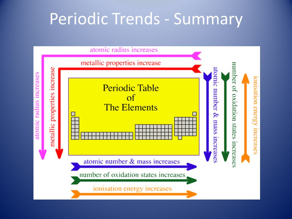 Classification of Elements in Periodic Table Classification depends on the difference in physical and chemical properties of elements: Metals (yellow ) Nonmetals (green) Metalloids (purple)