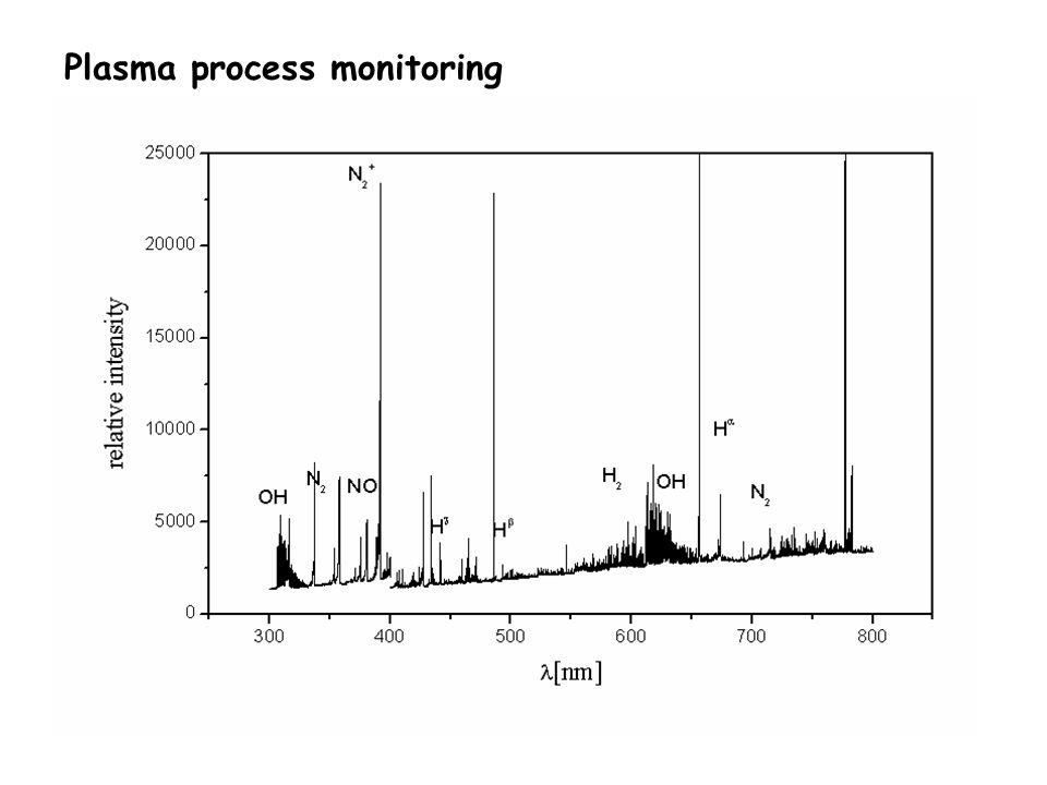 Plasma process monitoring