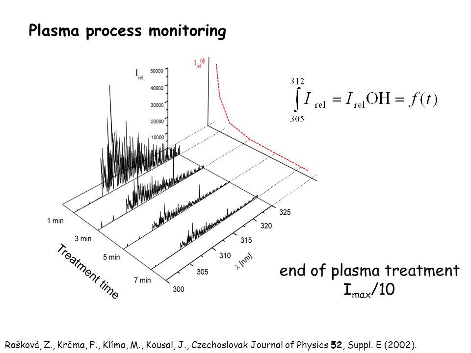 Treatment time end of plasma treatment I max /10 Rašková, Z., Krčma, F., Klíma, M., Kousal, J., Czechoslovak Journal of Physics 52, Suppl.