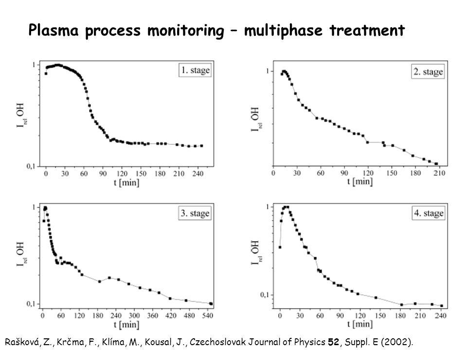 Plasma process monitoring – multiphase treatment Rašková, Z., Krčma, F., Klíma, M., Kousal, J., Czechoslovak Journal of Physics 52, Suppl.